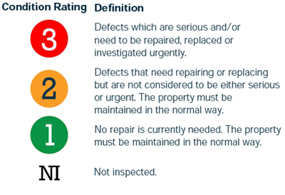 Condition Rating Definition